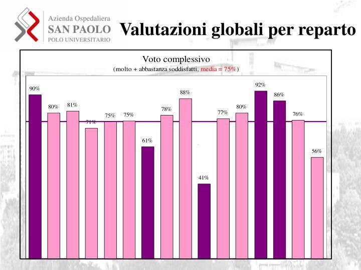Valutazioni globali per reparto