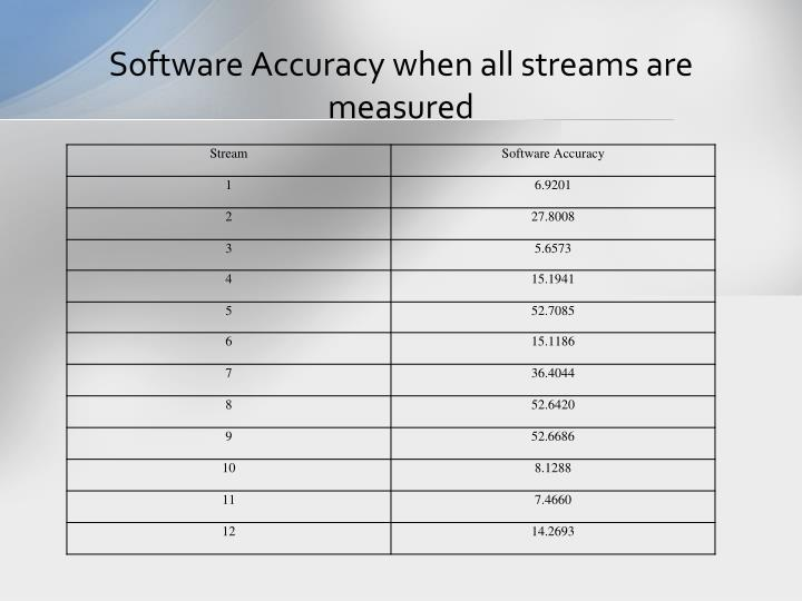 Software Accuracy when all streams are measured