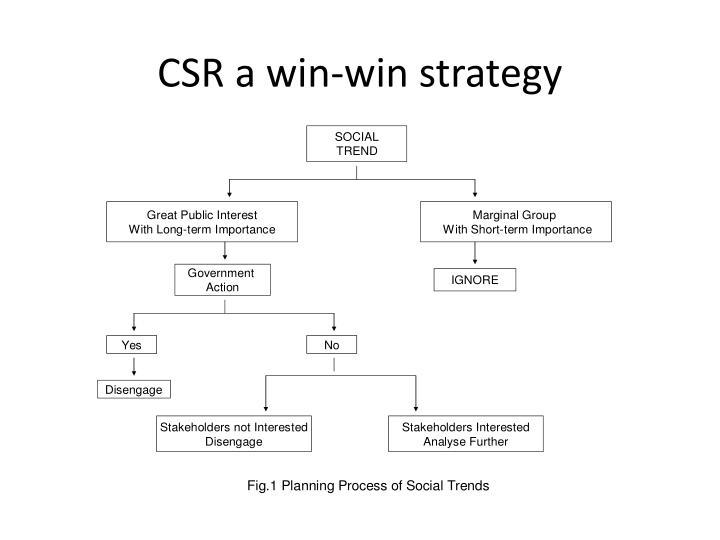 CSR a win-win strategy