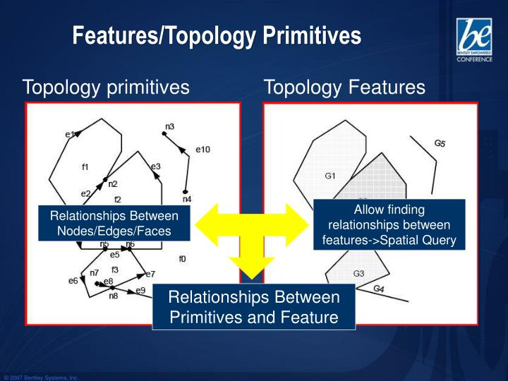 Topology primitives