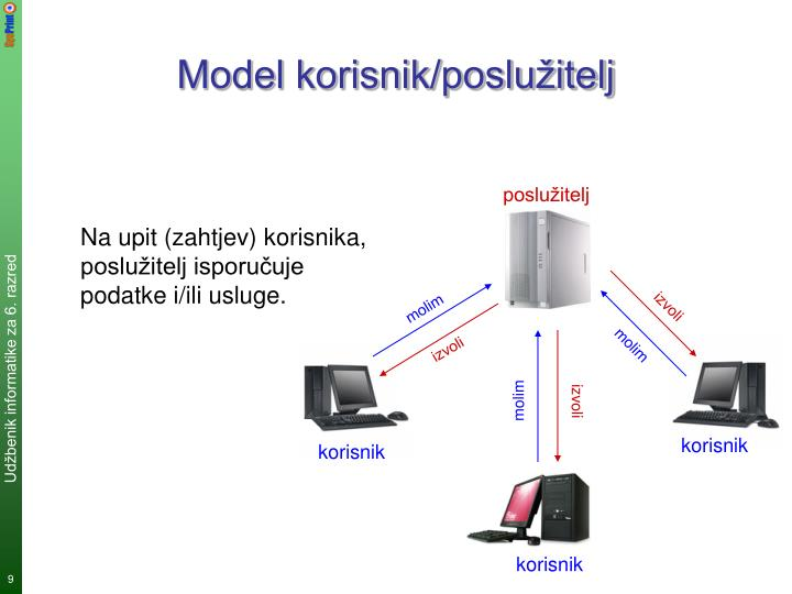Model korisnik/poslužitelj