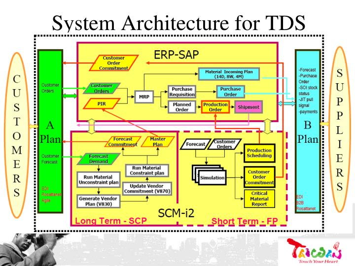 System Architecture for TDS