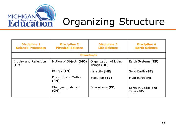 Organizing Structure