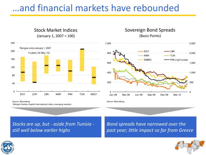 …and financial markets have rebounded