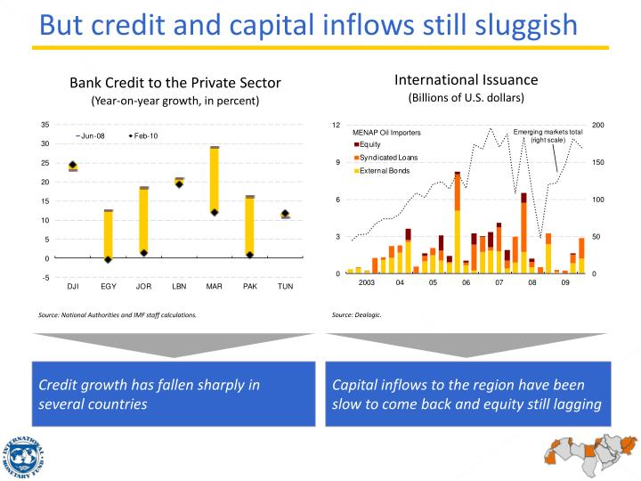 But credit and capital inflows still sluggish