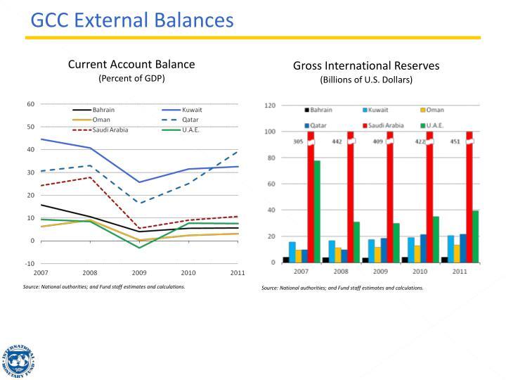 GCC External Balances