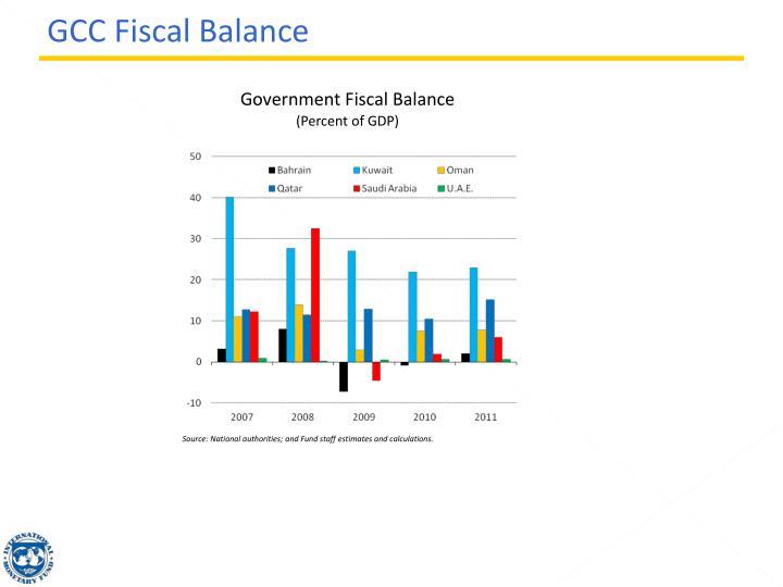 GCC Fiscal Balance
