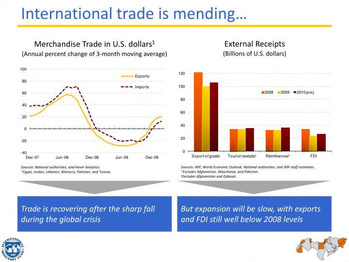 International trade is mending…