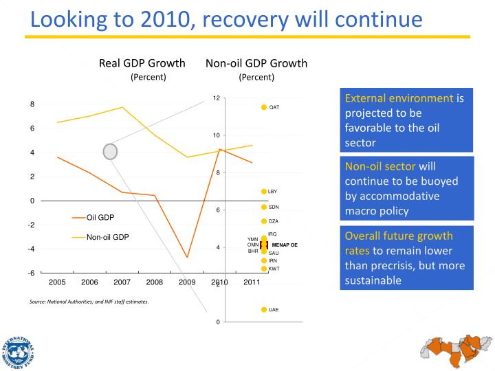 Looking to 2010, recovery will continue