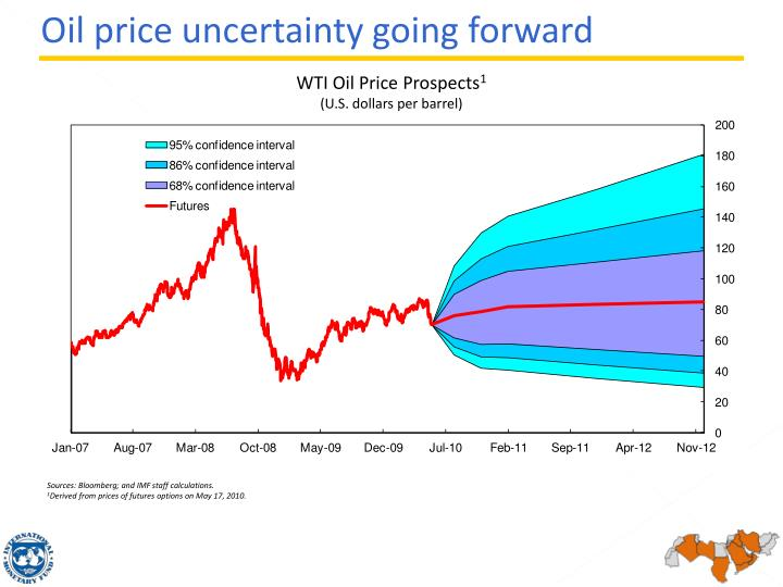 WTI Oil Price Prospects