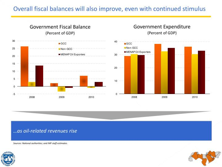 Overall fiscal balances will also improve, even with continued stimulus