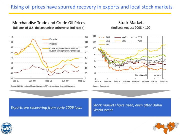 Rising oil prices have spurred recovery in exports and local stock markets