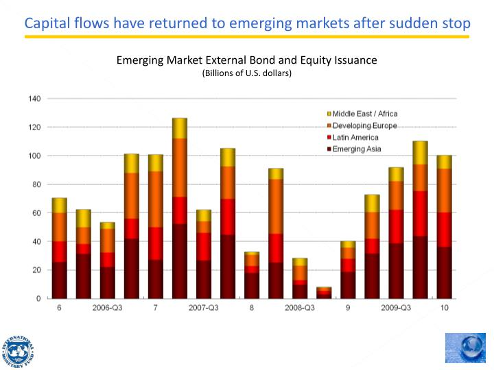 Capital flows have returned to emerging markets after sudden stop