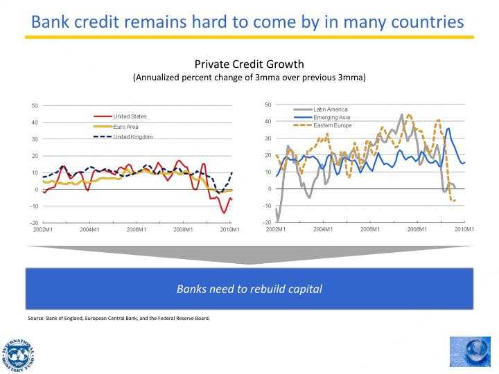 Bank credit remains hard to come by in many countries