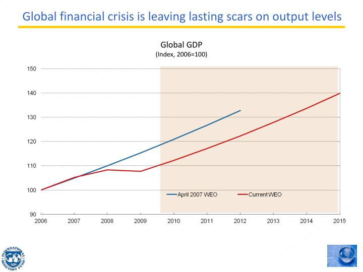 Global financial crisis is leaving lasting scars on output levels