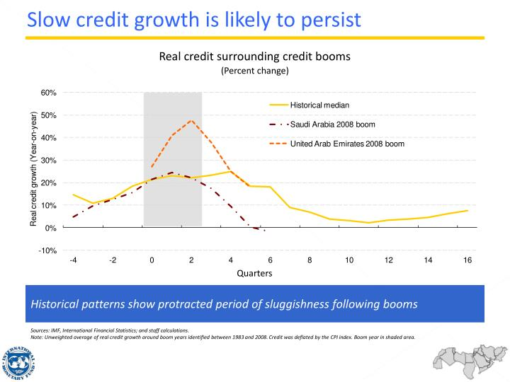Slow credit growth is likely to persist