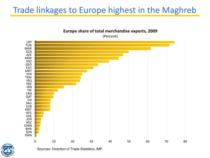 Trade linkages to Europe highest in the Maghreb