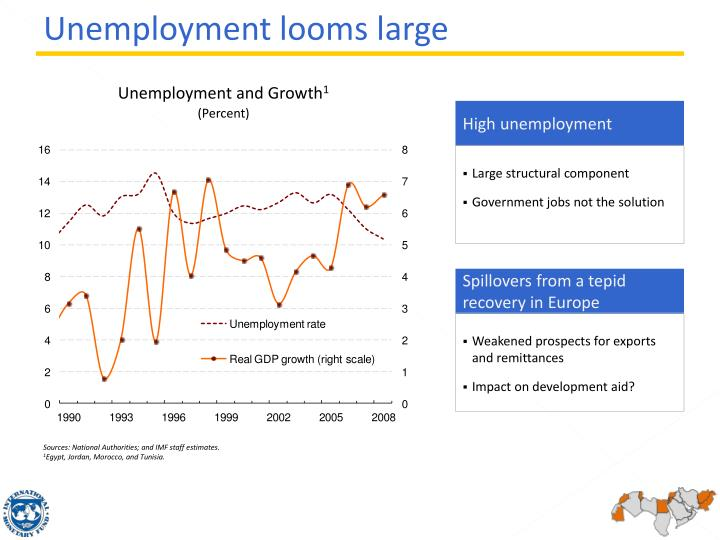 Unemployment and Growth
