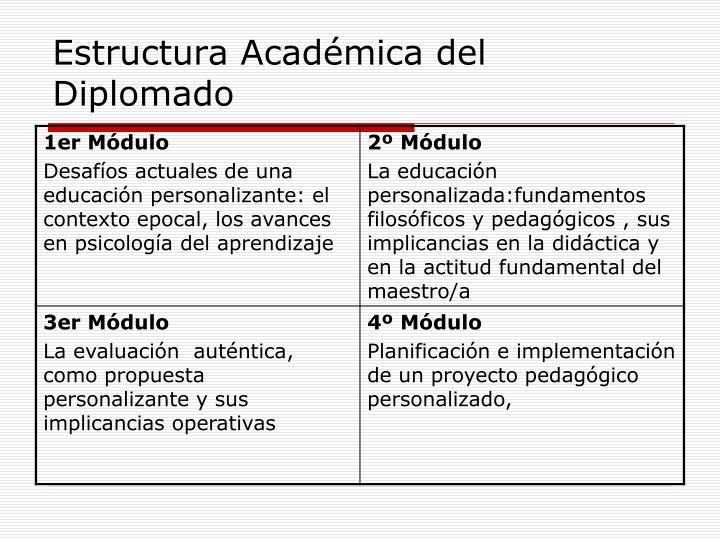 Estructura Académica del Diplomado