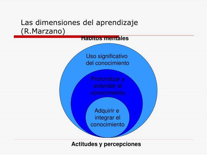 Las dimensiones del aprendizaje (R.Marzano)