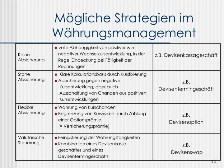 Mögliche Strategien im Währungsmanagement