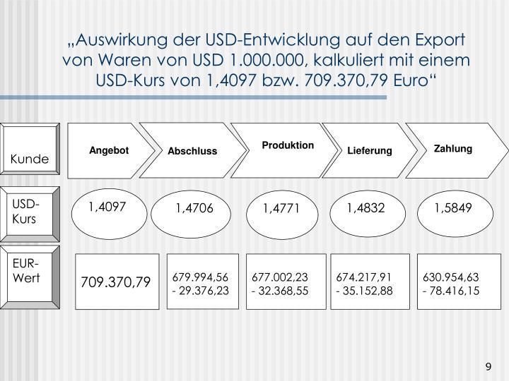 """""""Auswirkung der USD-Entwicklung auf den Export von Waren von USD 1.000.000, kalkuliert mit einem USD-Kurs von 1,4097 bzw. 709.370,79 Euro"""""""