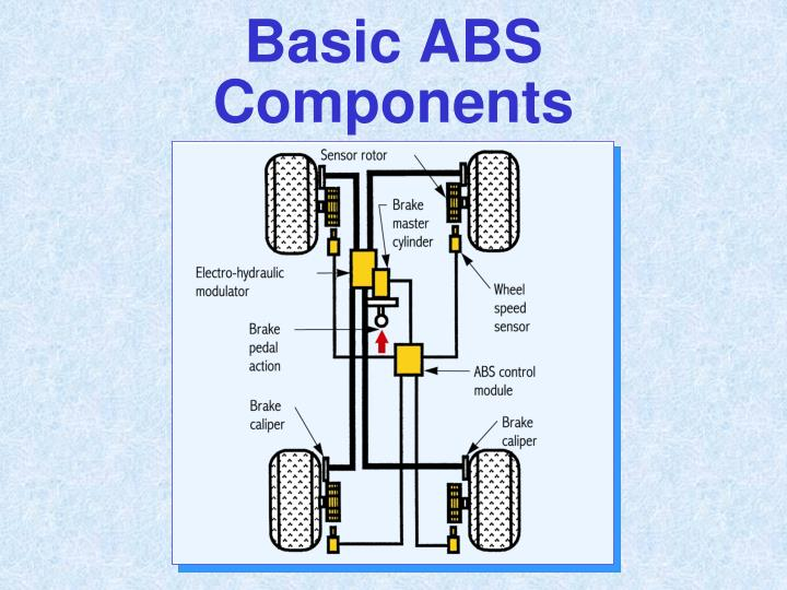 Basic ABS Components