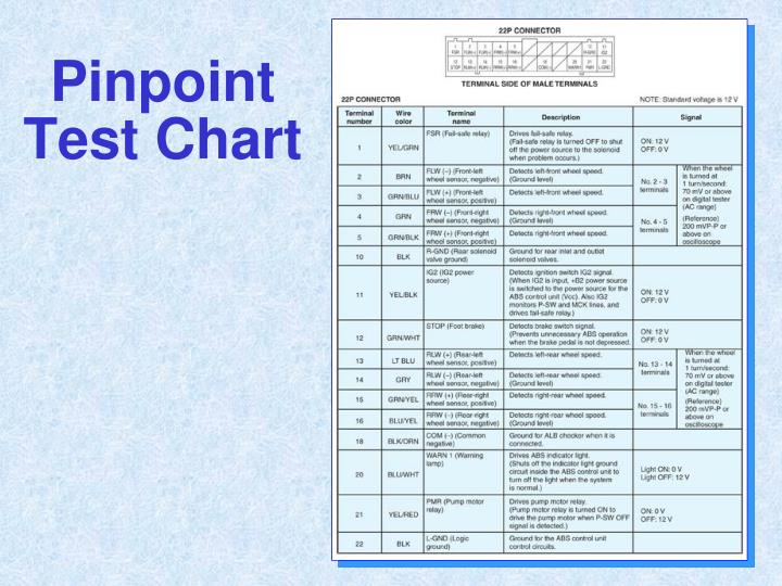 Pinpoint Test Chart