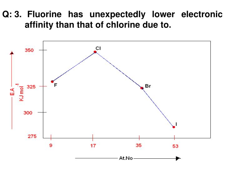 Q: 3.	 Fluorine has unexpectedly lower electronic 	affinity than that of chlorine due to.