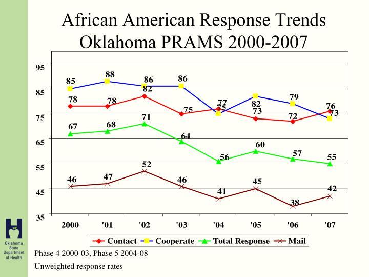 African American Response Trends Oklahoma PRAMS 2000-2007