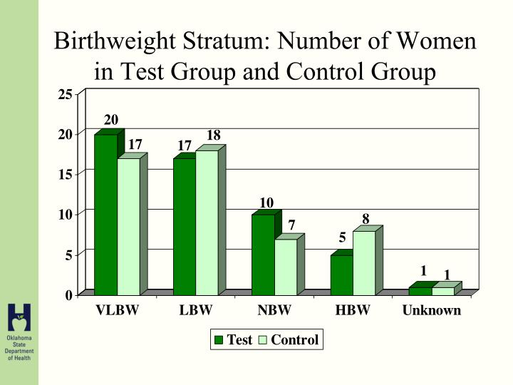 Birthweight Stratum: Number of Women in Test Group and Control Group