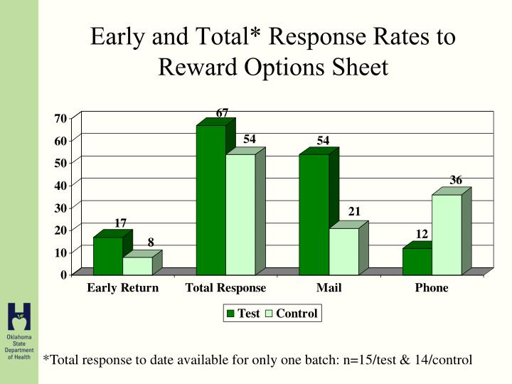 Early and Total* Response Rates to Reward Options Sheet
