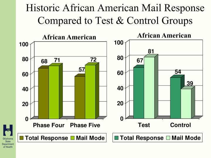 Historic African American Mail Response