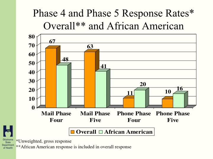 Phase 4 and Phase 5 Response Rates* Overall** and African American