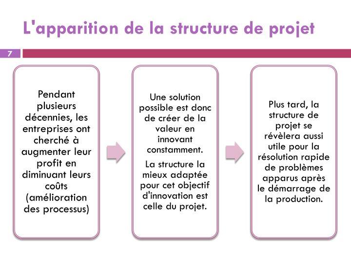 L'apparition de la structure de projet