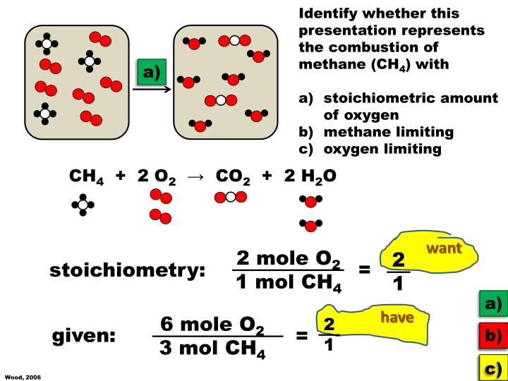 Identify whether this presentation represents the combustion of methane (CH