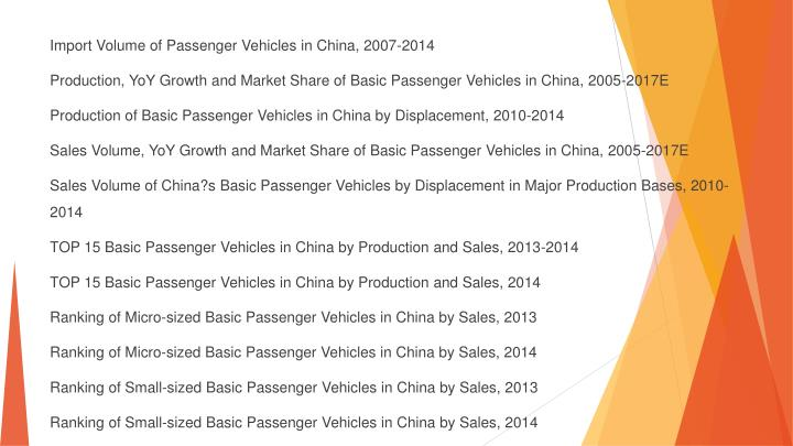 Import Volume of Passenger Vehicles in China, 2007-2014