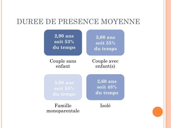 DUREE DE PRESENCE MOYENNE