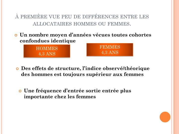 à première vue peu de différences entre les allocataires hommes ou femmes.