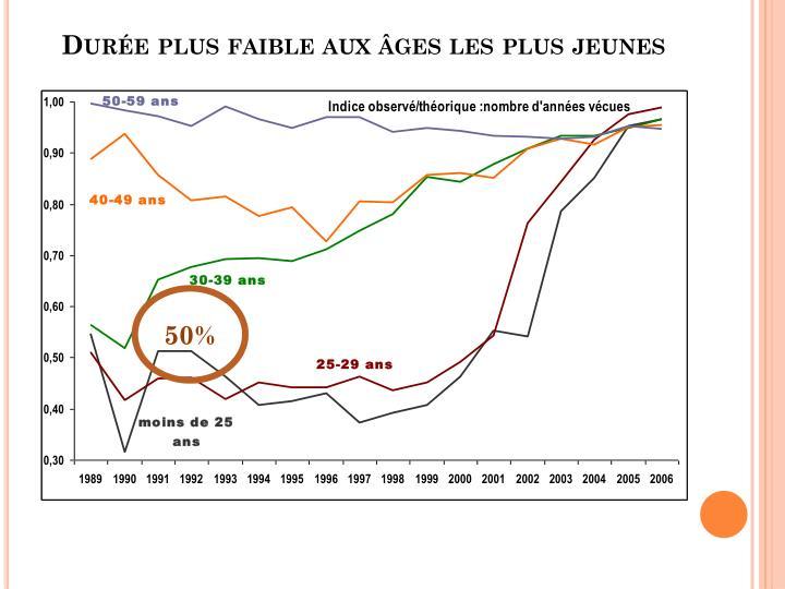 Durée plus faible aux âges les plus jeunes