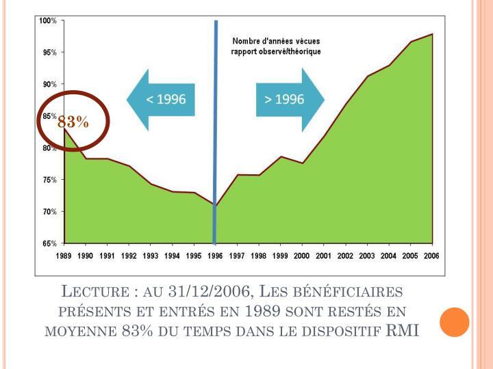 Lecture : au 31/12/2006, Les bénéficiaires présents et entrés en 1989 sont restés en moyenne 83% du temps dans le dispositif RMI