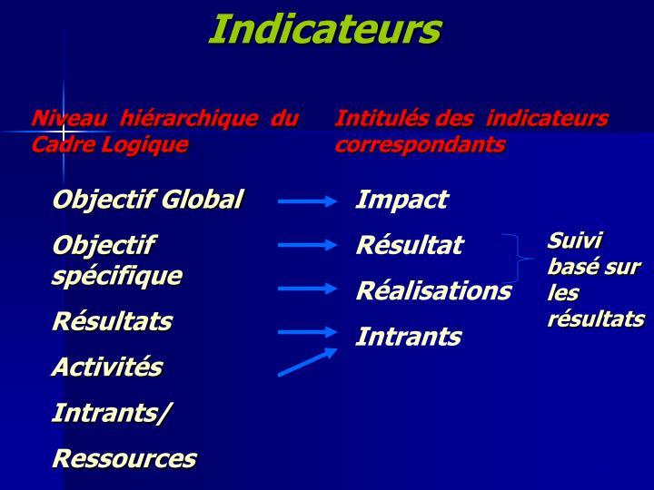 Indicateurs