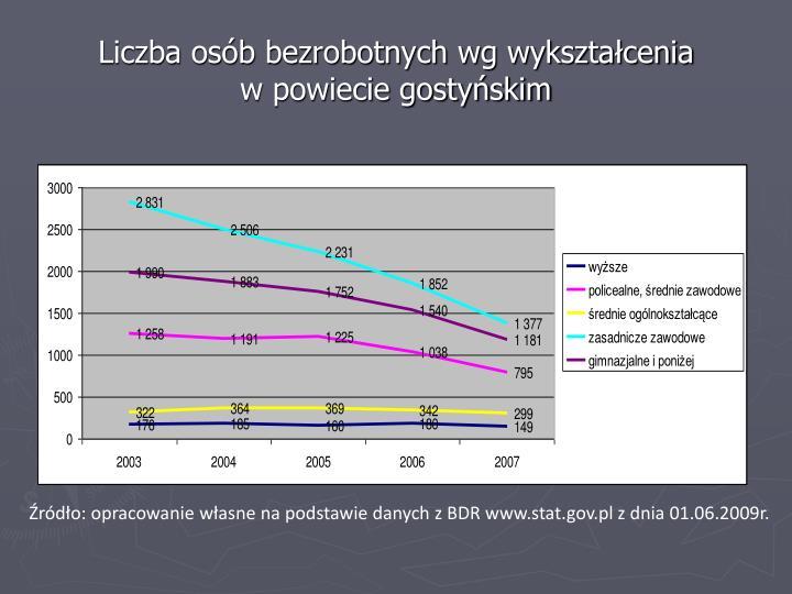 Liczba osób bezrobotnych wg wykształcenia