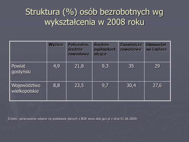 Struktura (%) osób bezrobotnych wg wykształcenia w 2008 roku