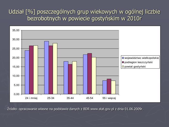 Udział [%] poszczególnych grup wiekowych w ogólnej liczbie bezrobotnych w powiecie gostyńskim w 2010r