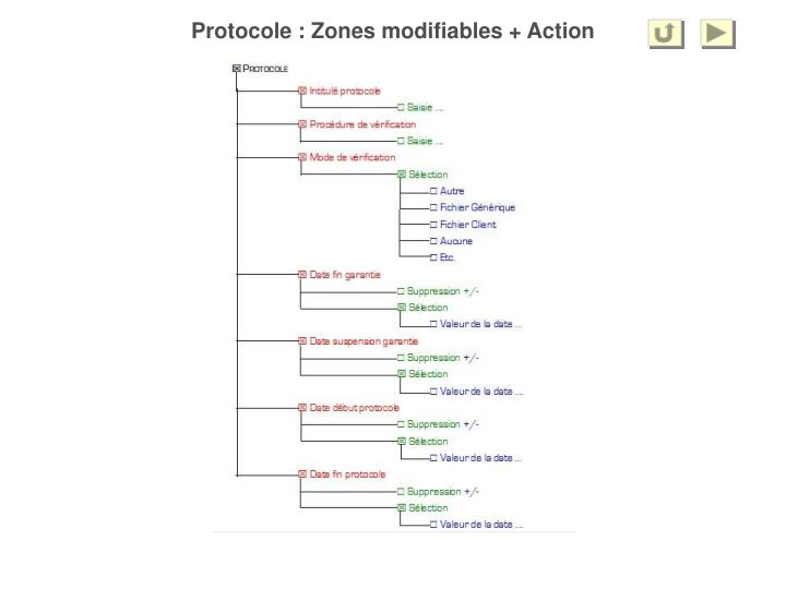 Protocole : Zones modifiables + Action