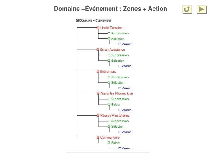 Domaine –Événement : Zones + Action