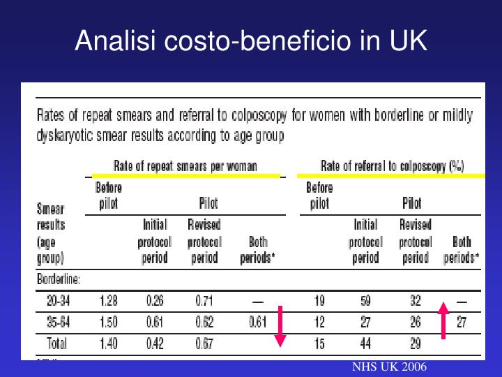 Analisi costo-beneficio in UK