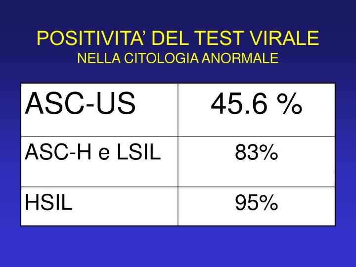 POSITIVITA' DEL TEST VIRALE