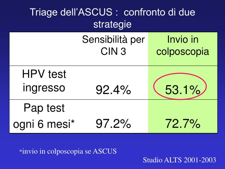 Triage dell'ASCUS :  confronto di due strategie